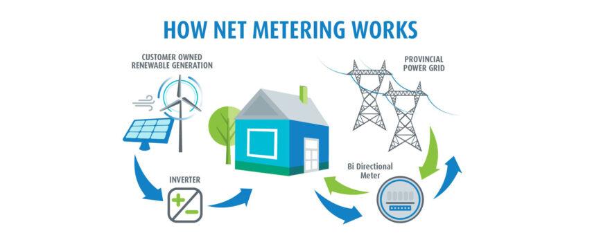 Αλλαγές στην αδειοδότηση σταθμών Net metering και Virtual Net Metering